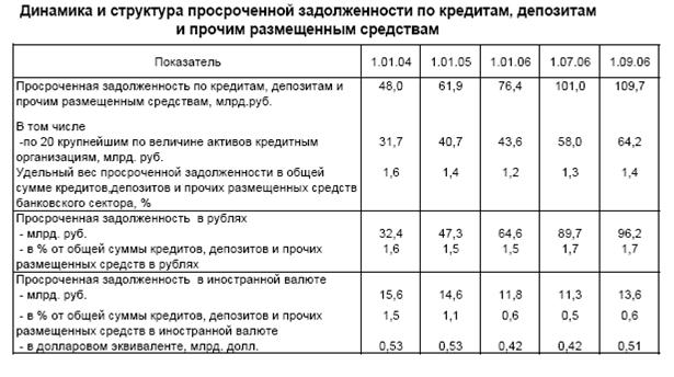 Банковское дело Регулирование банковских рисков в Российской   году позволяет сделать вывод что в настоящее время существует тенденция роста просроченной задолженности следовательно возрастает кредитный риск