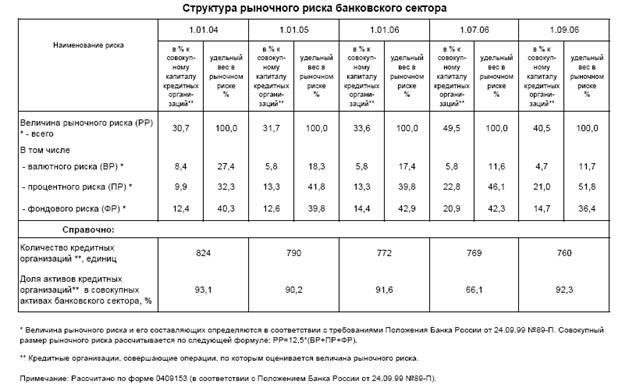 Банковское дело Регулирование банковских рисков в Российской  Очевидно что доля рыночного риска в проценте к совокупному капиталу кредитных организаций увеличилась в 2006 году по сравнению с предыдущими отчетными