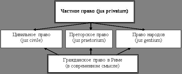 Государство и право Понятие и источники Римского права Реферат  Рис 1 Разграничение публичного и частного права