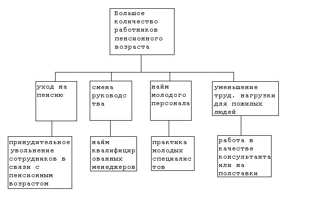 Теория организации Системный анализ на примере предприятия  Теория организации Системный анализ на примере предприятия Реферат