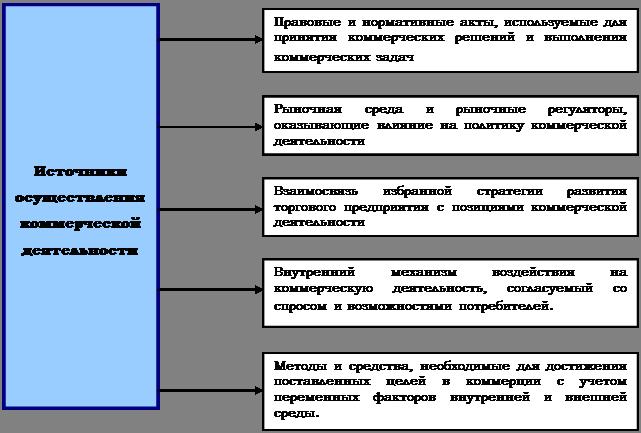 Экономика Коммерческая деятельность Реферат Учил Нет  Основные источники осуществления коммерческой деятельности торгового предприятия