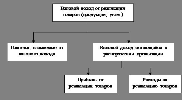 Маркетинг Анализ прибыли и рентабельности в торговле Контрольная  Схема формирования прибыли от реализации товаров