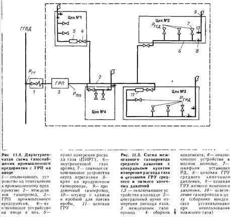 Газорегуляторный Пункт Реферат