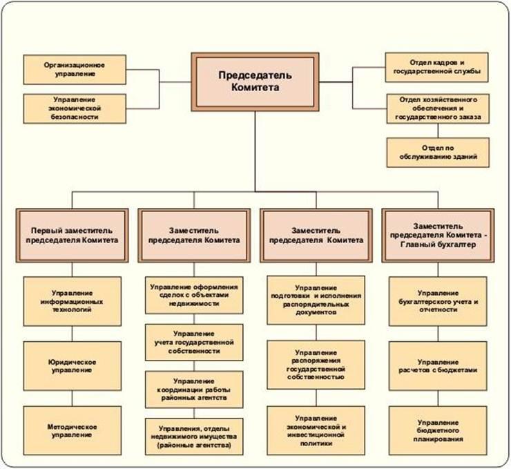 Структура управления имуществом реферат 4036