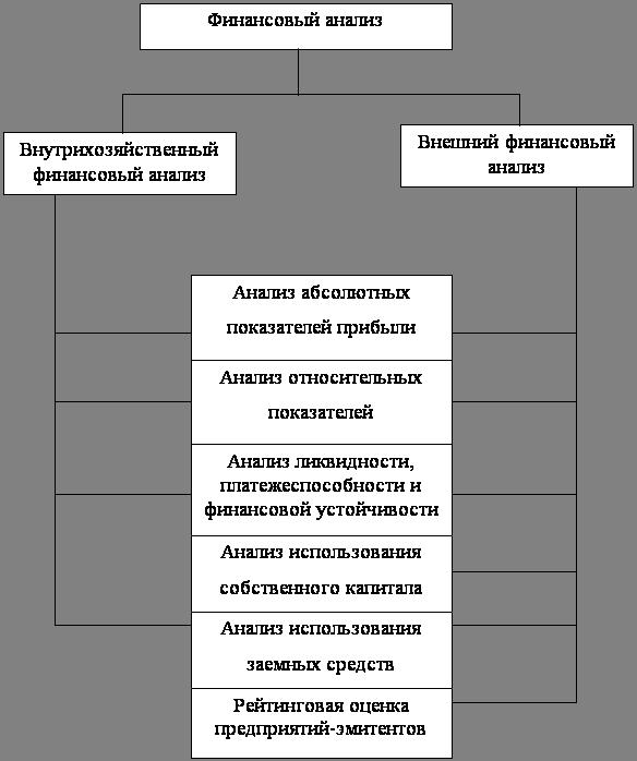 Финансовые науки Основные методы оценки финансового состояния  Примерная схема анализа финансовой деятельности приведена на рисунке