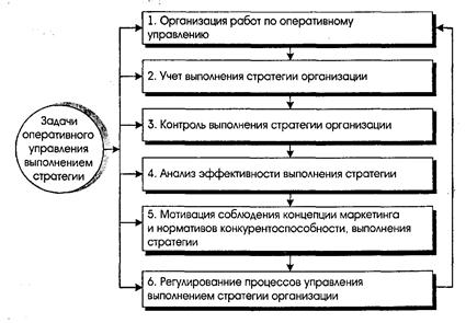 Менеджмент Оперативное управление выполнением стратегии  Менеджмент Оперативное управление выполнением стратегии организации Реферат Учил Нет