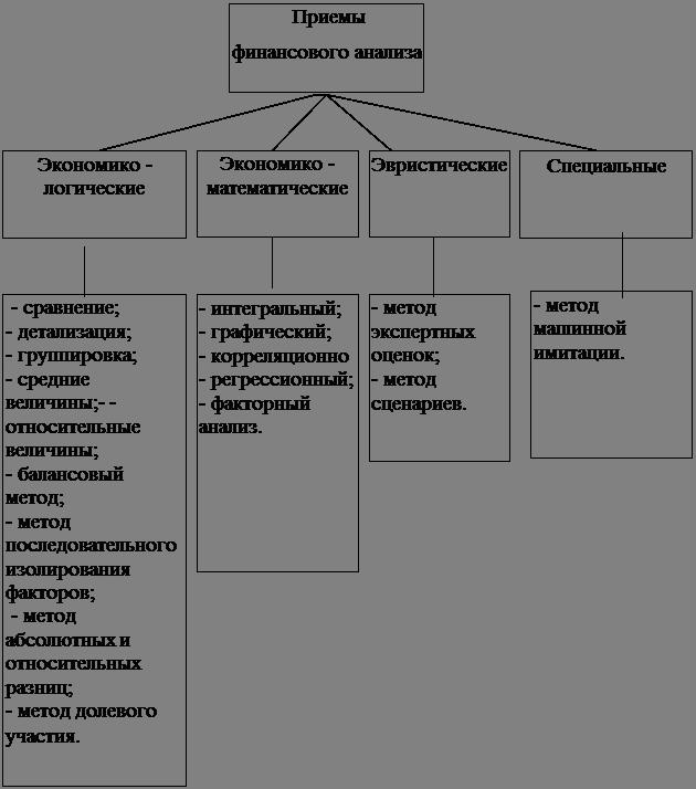 Экономика Методы улучшения финансового состояния промышленного  Для проведения финансового анализа предприятия используется совокупность взаимосвязанных и взаимообусловленных приемов анализа направленных на достижение
