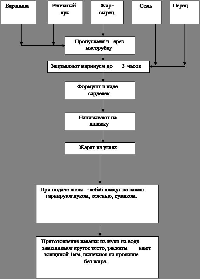 Зразы рубленные технология приготовления