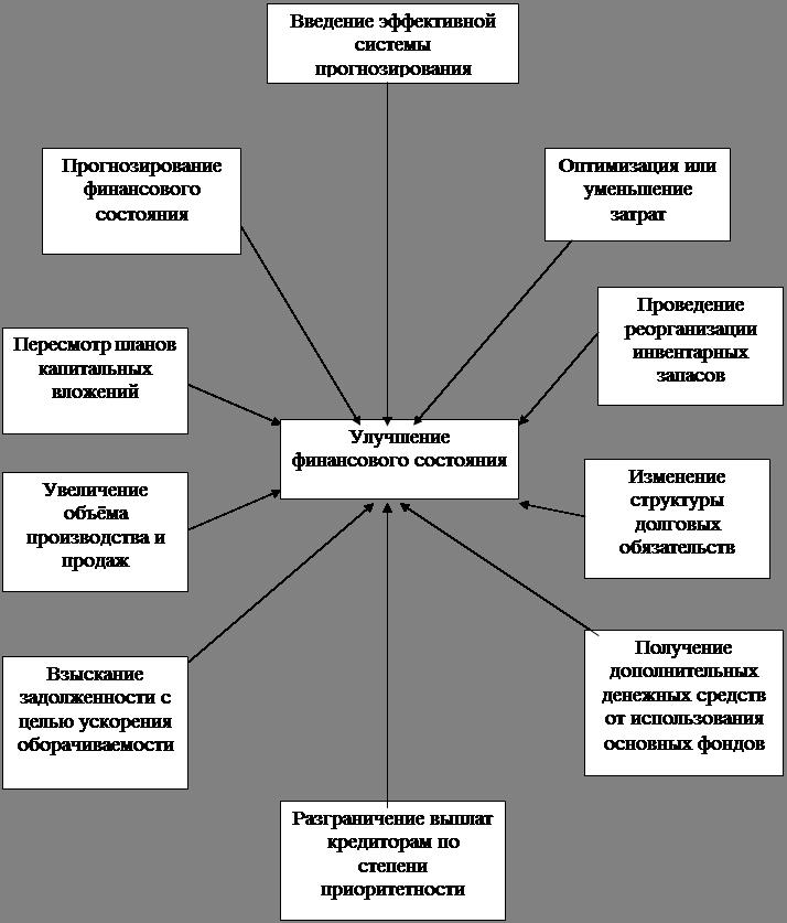 Экономика Методы улучшения финансового состояния промышленного  В процессе реализации финансовой стратегии предприятия большое внимание должно уделяться направлениям улучшения финансового состояния предприятия