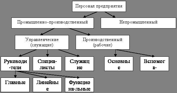 Менеджмент Общие принципы управления персоналом производственного  Классификация работников промышленного предприятия представлена на рис 1 1